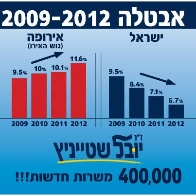 Israeli Economy - Unemployment in Israel is lower than Europe.